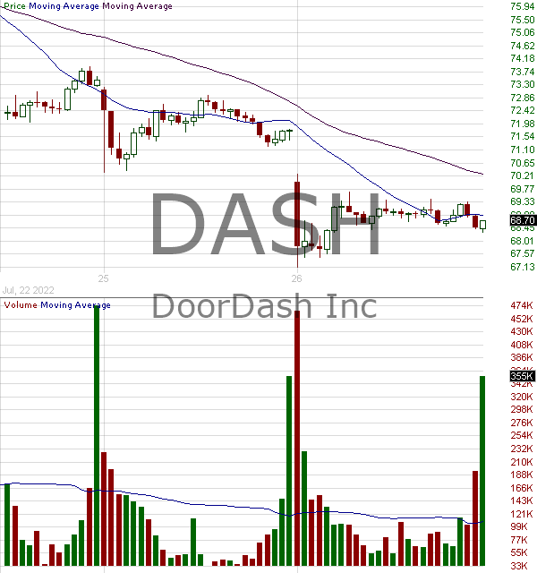 DASH - DoorDash Inc. Class A 15 minute intraday candlestick chart with less than 1 minute delay