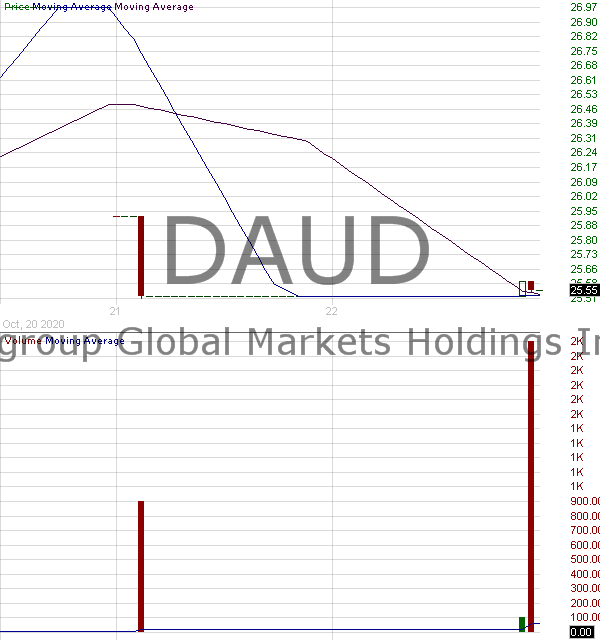 DAUD - ETNs linked to the VelocityShares Daily 4X Long USD vs. AUD Index 15 minute intraday candlestick chart with less than 1 minute delay