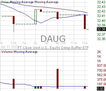 DAUG - FT Cboe Vest U.S. Equity Deep Buffer ETF - August 15 minute intraday candlestick chart with less than 1 minute delay