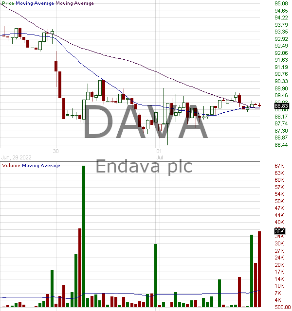 DAVA - Endava plc American Depositary Shares (each representing one Class A Ordinary Share) 15 minute intraday candlestick chart with less than 1 minute delay