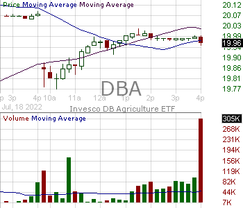 DBA - Invesco DB Agriculture Fund 15 minute intraday candlestick chart with less than 1 minute delay