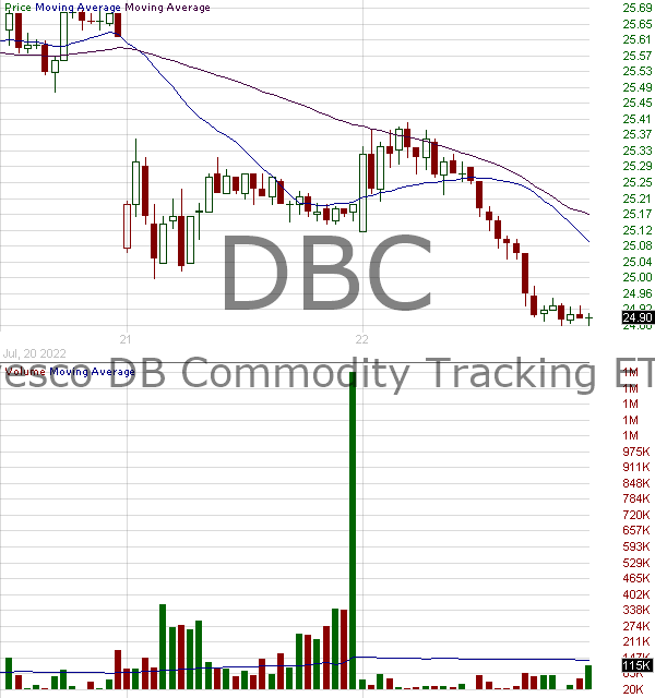 DBC - Invesco DB Commodity Index Tracking Fund 15 minute intraday candlestick chart with less than 1 minute delay