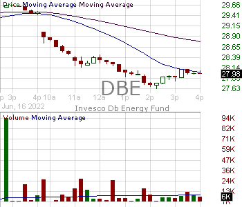 DBE - Invesco DB Energy Fund 15 minute intraday candlestick chart with less than 1 minute delay