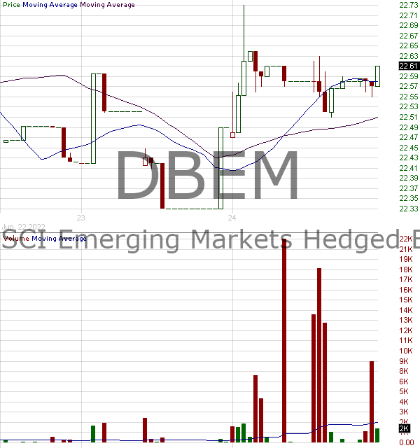 DBEM - Xtrackers MSCI Emerging Markets Hedged Equity ETF 15 minute intraday candlestick chart with less than 1 minute delay