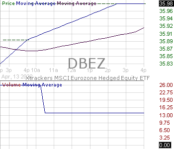DBEZ - Xtrackers MSCI Eurozone Hedged Equity ETF 15 minute intraday candlestick chart with less than 1 minute delay