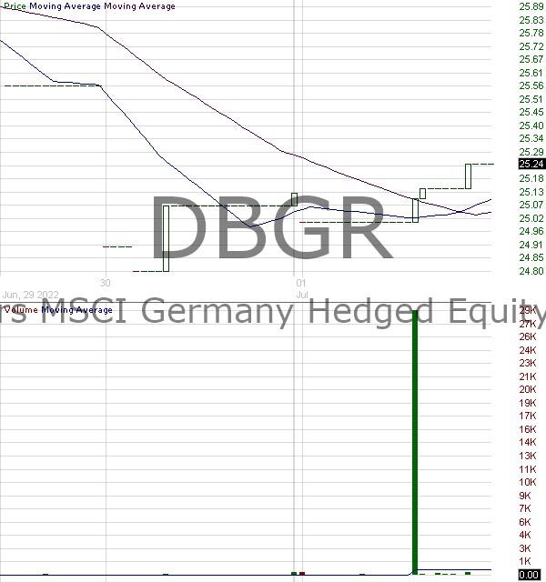 DBGR - Xtrackers MSCI Germany Hedged Equity ETF 15 minute intraday candlestick chart with less than 1 minute delay