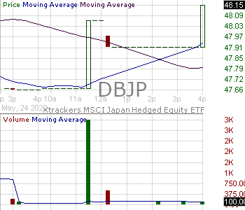 DBJP - Xtrackers MSCI Japan Hedged Equity ETF 15 minute intraday candlestick chart with less than 1 minute delay