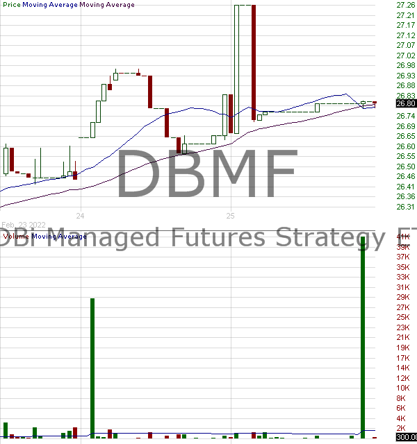 DBMF - iM DBi Managed Futures Strategy ETF ETF 15 minute intraday candlestick chart with less than 1 minute delay