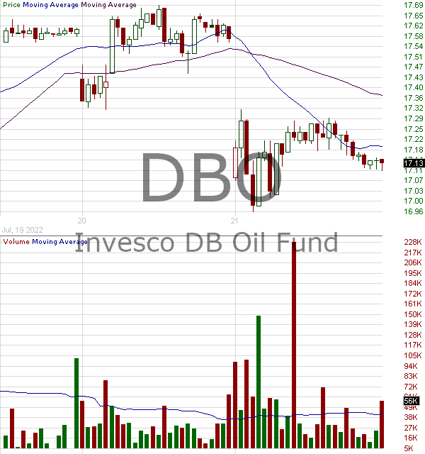 DBO - Invesco DB Oil Fund 15 minute intraday candlestick chart with less than 1 minute delay