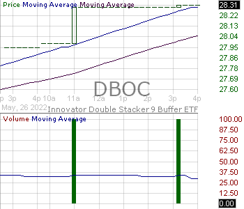 DBOC - Innovator Double Stacker 9 Buffer ETF - October 15 minute intraday candlestick chart with less than 1 minute delay