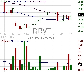 DBVT - DBV Technologies S.A. - ADR 15 minute intraday candlestick chart with less than 1 minute delay