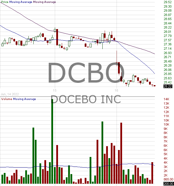 DCBO - Docebo Inc. 15 minute intraday candlestick chart with less than 1 minute delay