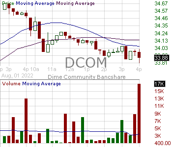 DCOM - Dime Community Bancshares Inc. 15 minute intraday candlestick chart with less than 1 minute delay