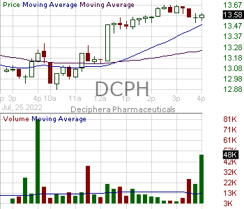 DCPH - Deciphera Pharmaceuticals Inc. 15 minute intraday candlestick chart with less than 1 minute delay