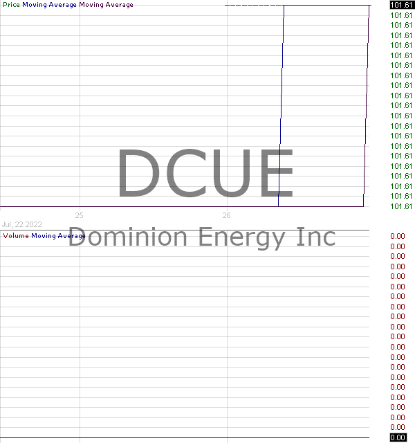 DCUE - Dominion Energy Inc. 2019 Series A Corporate Units 15 minute intraday candlestick chart with less than 1 minute delay