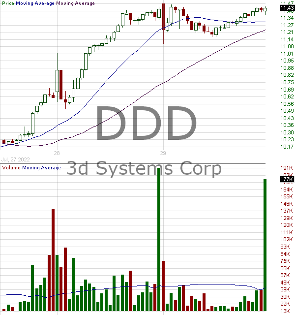 DDD - 3D Systems Corporation 15 minute intraday candlestick chart with less than 1 minute delay