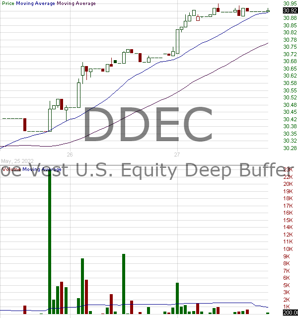 DDEC - FT Cboe Vest U.S. Equity Deep Buffer ETF - December 15 minute intraday candlestick chart with less than 1 minute delay