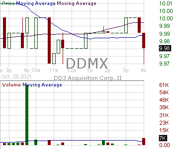 DDMX - DD3 Acquisition Corp. 15 minute intraday candlestick chart with less than 1 minute delay