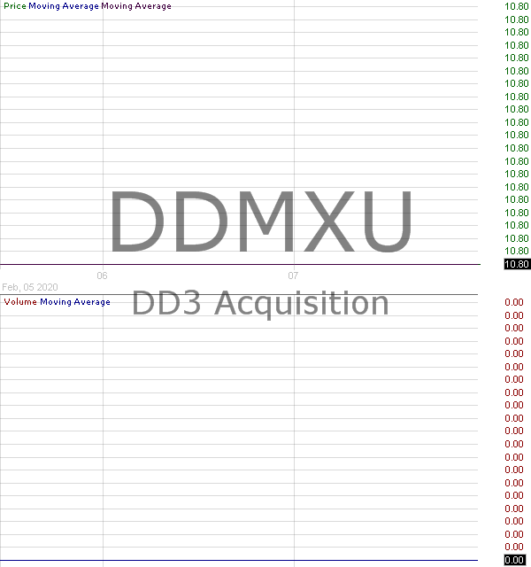 DDMXU - DD3 Acquisition Corp. - Units 15 minute intraday candlestick chart with less than 1 minute delay