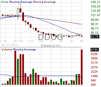 DDOG - Datadog Inc. 15 minute intraday candlestick chart with less than 1 minute delay