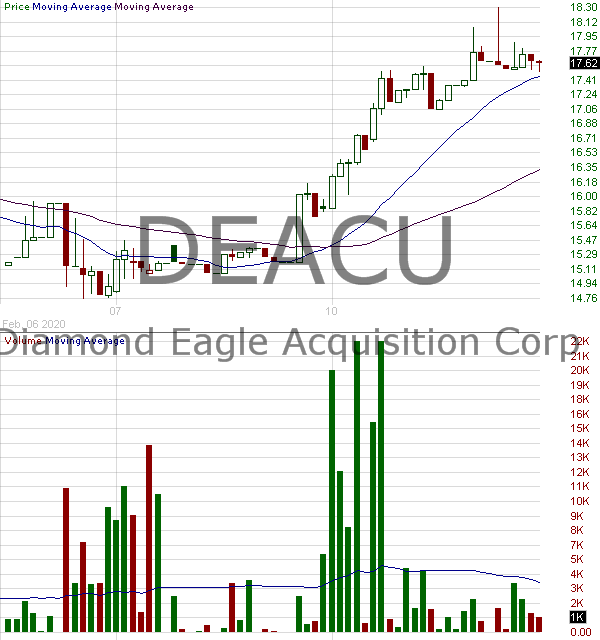 DEACU - Diamond Eagle Acquisition Corp. - Unit 15 minute intraday candlestick chart with less than 1 minute delay
