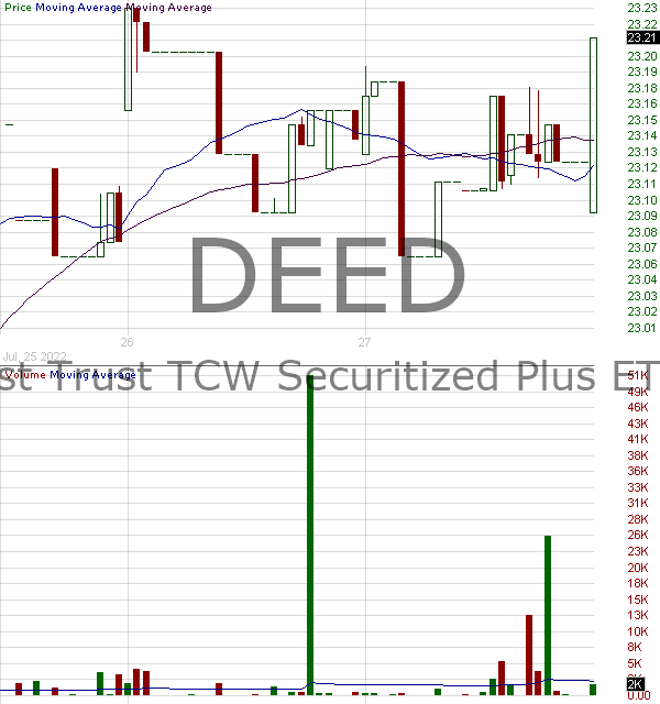 DEED - First Trust TCW Securitized Plus ETF 15 minute intraday candlestick chart with less than 1 minute delay