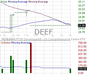 DEEF - Xtrackers FTSE Developed ex US Multifactor ETF 15 minute intraday candlestick chart with less than 1 minute delay