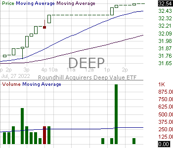 DEEP - Roundhill Acquirers Deep Value ETF 15 minute intraday candlestick chart with less than 1 minute delay