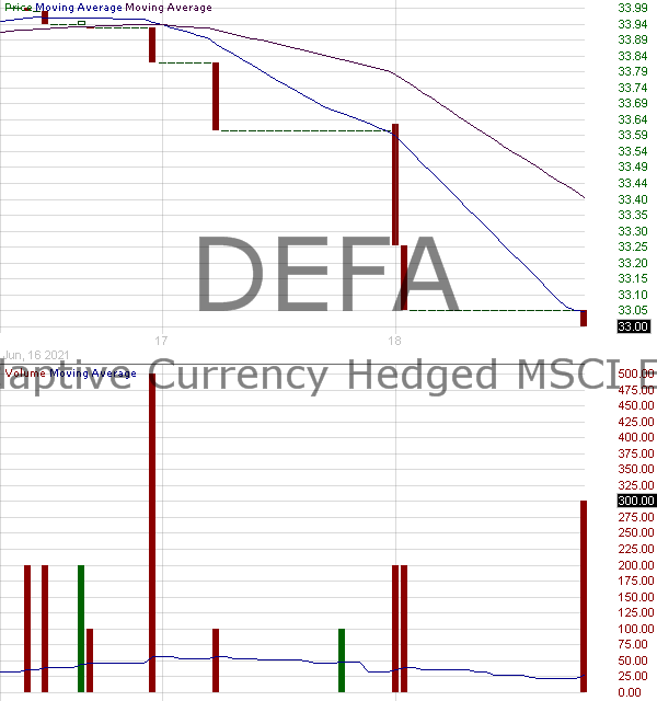 DEFA - iShares Adaptive Currency Hedged MSCI EAFE ETF 15 minute intraday candlestick chart with less than 1 minute delay