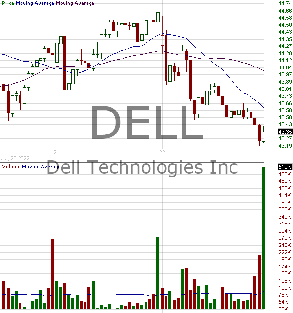 DELL - Dell Technologies Inc. Class C  15 minute intraday candlestick chart with less than 1 minute delay