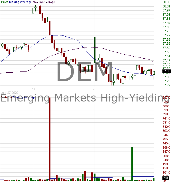 DEM - WisdomTree Emerging Markets High Dividend Fund 15 minute intraday candlestick chart with less than 1 minute delay