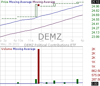 DEMZ - Democratic Large Cap Core ETF 15 minute intraday candlestick chart with less than 1 minute delay