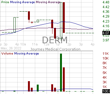 DERM - Dermira Inc. 15 minute intraday candlestick chart with less than 1 minute delay