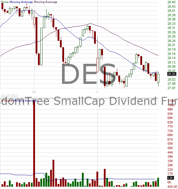 DES - WisdomTree U.S. SmallCap Dividend Fund 15 minute intraday candlestick chart with less than 1 minute delay