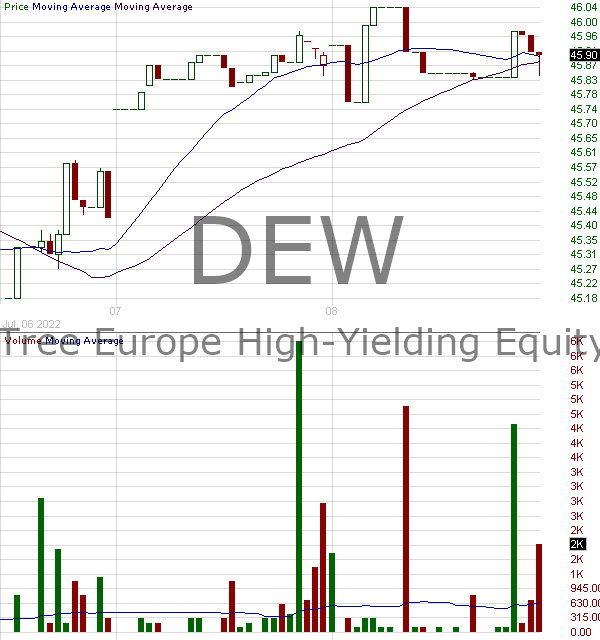 DEW - WisdomTree Global High Dividend Fund 15 minute intraday candlestick chart with less than 1 minute delay