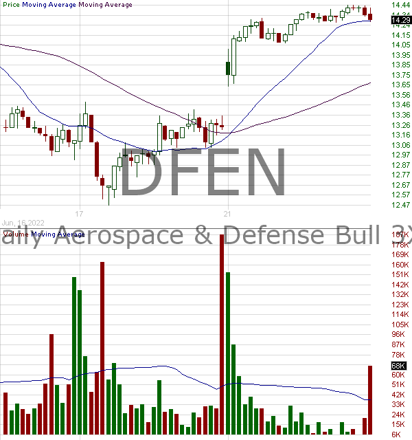 DFEN - Direxion Daily Aerospace Defense Bull 3X Shares 15 minute intraday candlestick chart with less than 1 minute delay