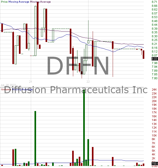 DFFN - Diffusion Pharmaceuticals Inc. 15 minute intraday candlestick chart with less than 1 minute delay