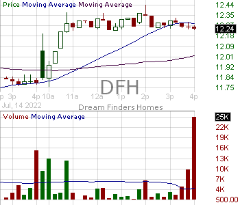 DFH - Dream Finders Homes Inc. 15 minute intraday candlestick chart with less than 1 minute delay