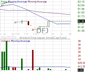 DFJ - WisdomTree Japan SmallCap Fund 15 minute intraday candlestick chart with less than 1 minute delay