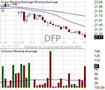 DFP - Flaherty Crumrine Dynamic Preferred and Income Fund Inc. 15 minute intraday candlestick chart with less than 1 minute delay