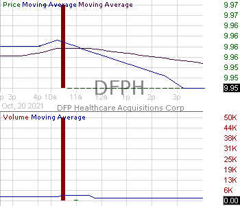 DFPH - DFP Healthcare Acquisitions Corp. 15 minute intraday candlestick chart with less than 1 minute delay