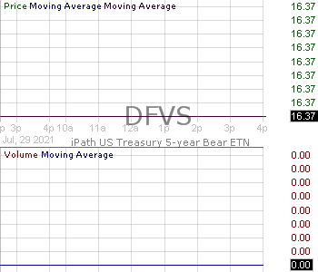 DFVS - Barclays PLC - iPath US Treasury 5-year Bear ETN 15 minute intraday candlestick chart with less than 1 minute delay