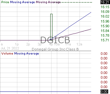 DGICB - Donegal Group Inc. - Class B 15 minute intraday candlestick chart with less than 1 minute delay