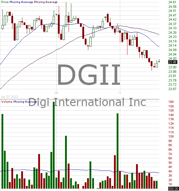 DGII - Digi International Inc. 15 minute intraday candlestick chart with less than 1 minute delay