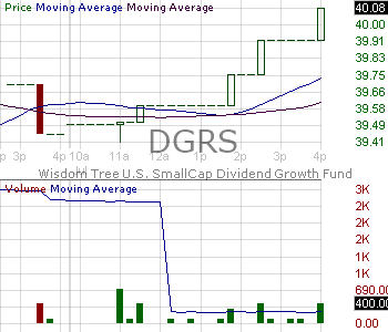 DGRS - WisdomTree U.S. SmallCap Quality Dividend Growth Fund 15 minute intraday candlestick chart with less than 1 minute delay