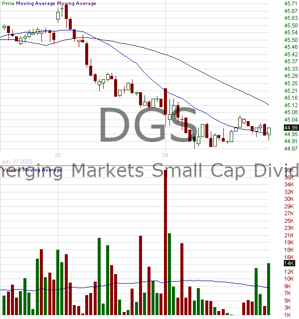 DGS - WisdomTree Emerging Market SmallCap Fund 15 minute intraday candlestick chart with less than 1 minute delay