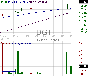 DGT - SPDR Global Dow ETF (based on The Global Dow) 15 minute intraday candlestick chart with less than 1 minute delay