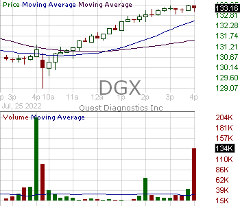 DGX - Quest Diagnostics Incorporated 15 minute intraday candlestick chart with less than 1 minute delay
