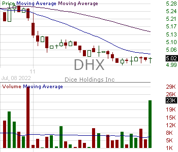 DHX - DHI Group Inc. 15 minute intraday candlestick chart with less than 1 minute delay