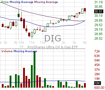 DIG - ProShares Ultra Oil Gas 15 minute intraday candlestick chart with less than 1 minute delay